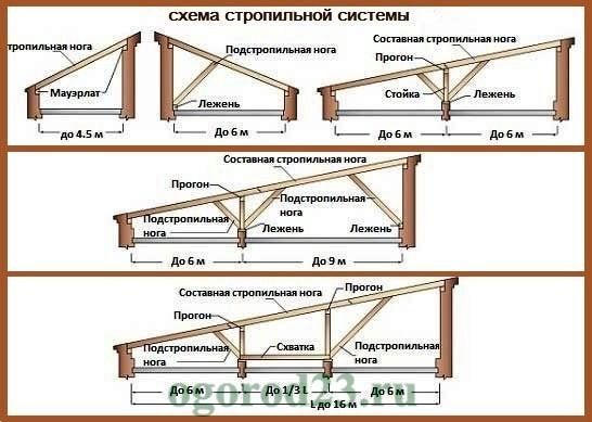 Односкатная крыша своими руками пошагово 5